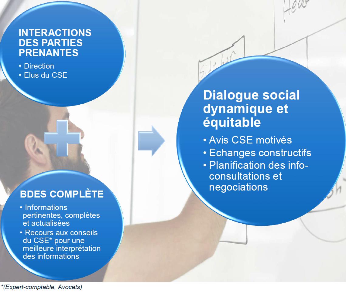 La BDES est un élément important du dialogue social